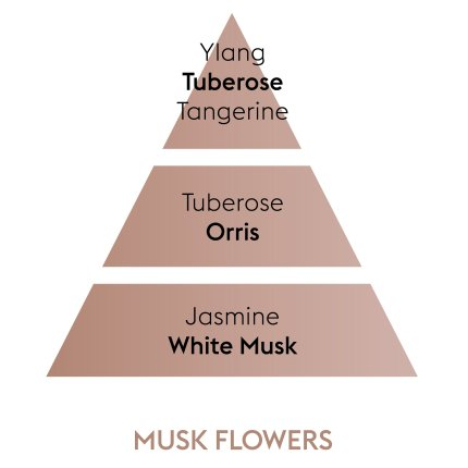 Set odorizant masina Berger Senso  + rezerva ceramica Fleurs de Musc