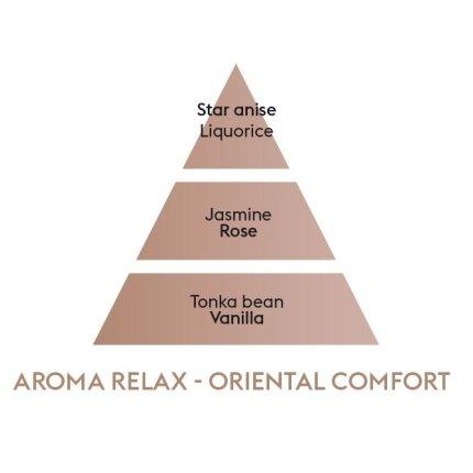 Difuzor ultrasonic parfum Berger Aroma Relax + parfum Douceur Orientale  475ml