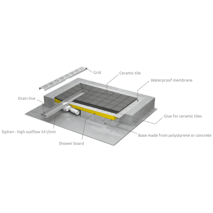 Kit rigola de dus Radaway pe latura lunga RadaDrain 140x80cm placare 8-12mm