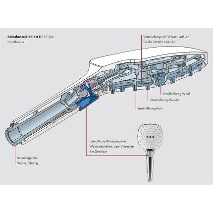 Set dus Hansgrohe cu para Raindance Select 120 cu 3 jeturi si furtun dus Isiflex 1.6m